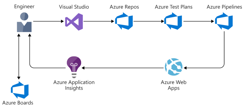 About this blog – Sam Learns Azure